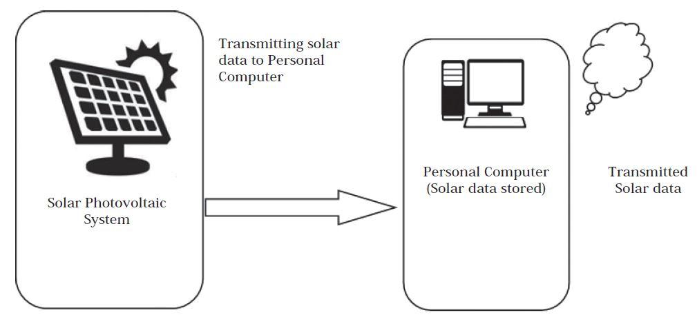 offline solar pv panel data transmission using qr code