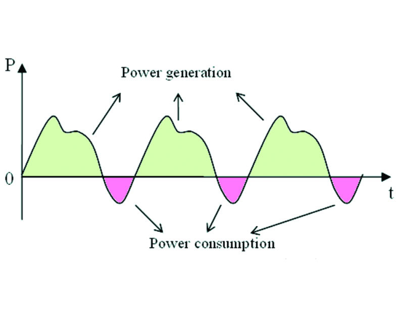 Cover Story Example Of Power Profile Of A Relaxation (limit) Cycle System Pg 21