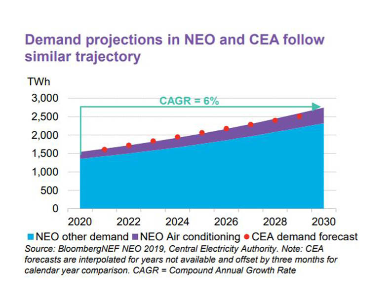 Demand Projections Neo Cea