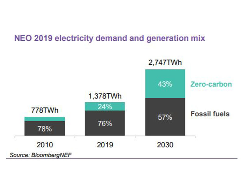 Neo 2019 Electricity Demand Generation