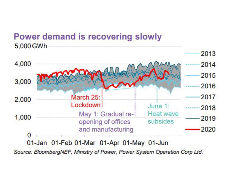 Power Demand