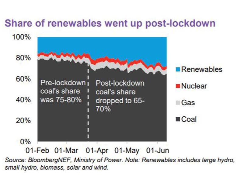 Renewables Post Lockdown
