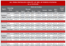 All India Installed Capacity Power Stations
