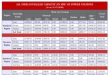 Power Stations Installed Capacity